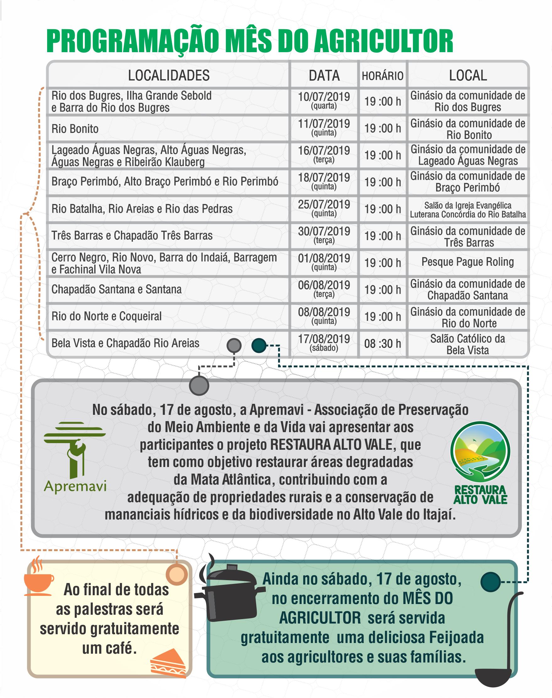 Administração Municipal de Ituporanga promove Mês do Agricultor