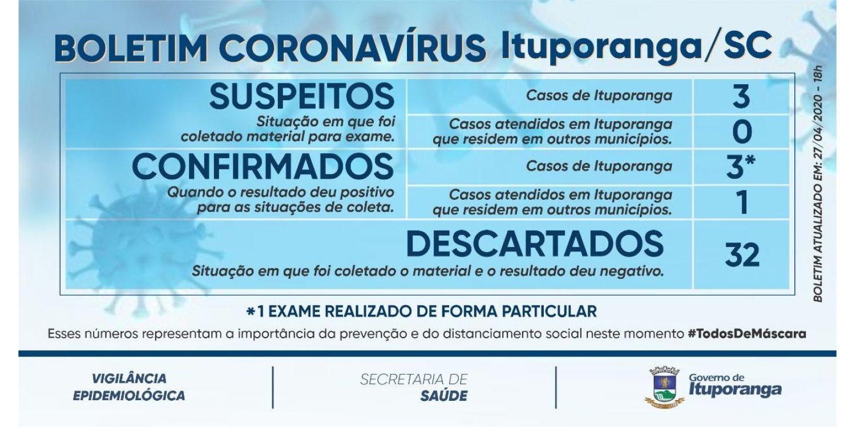 Boletim Coronavírus- 27 de abril de 2020- 18h