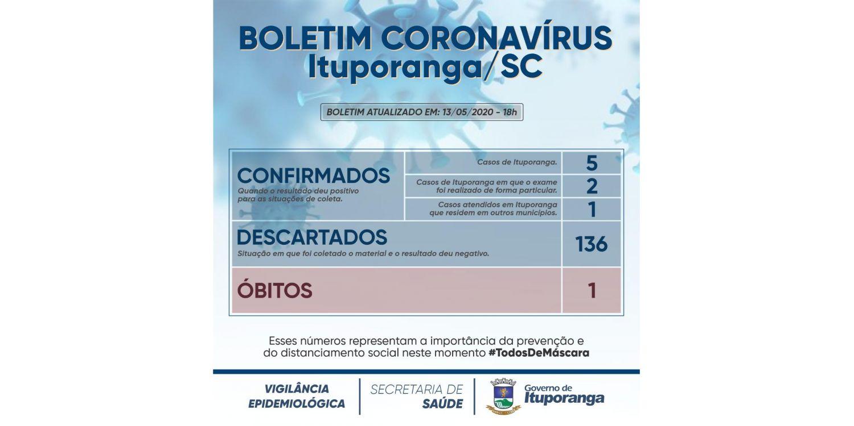 Boletim Coronavírus registra o sétimo caso positivo em Ituporanga