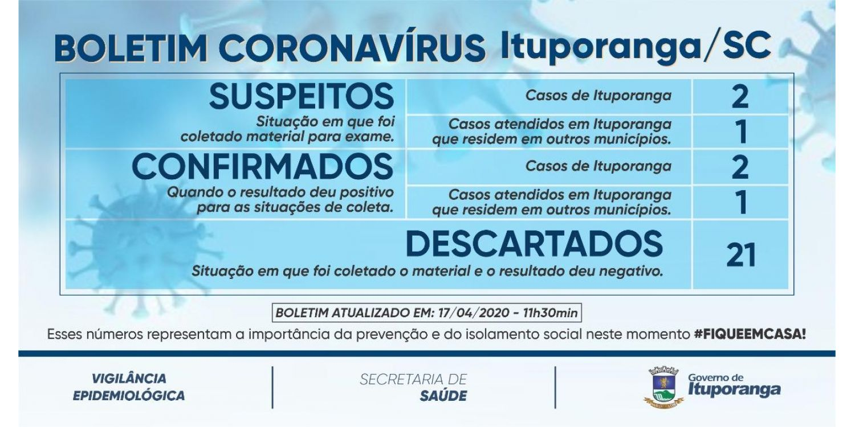 Boletim extra- Ituporanga confirma dois casos de Coronavírus