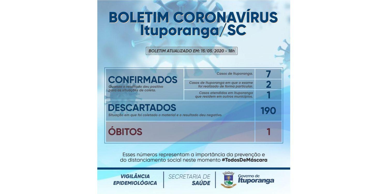 Ituporanga registra nove (09) casos de infecção por Coronavírus.